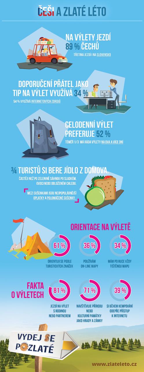 infografika zlateleto.cz Foto: